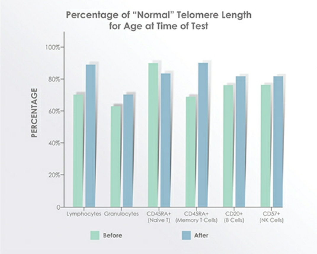 1 pulmonary fibrosis patients telomere length extension at dreambody clinic